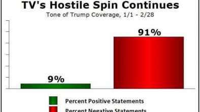 91% of Trump's Network News Coverage Has Been Negative