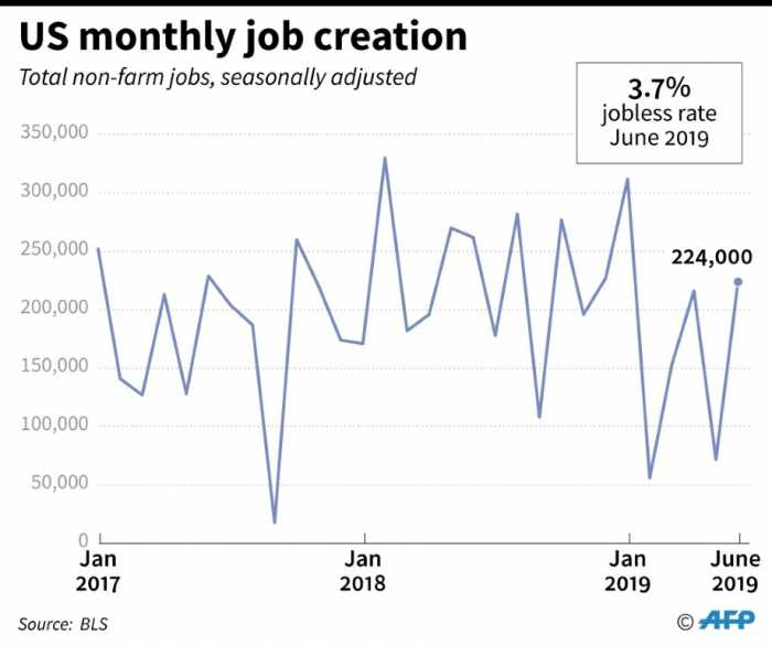 As Job Numbers Surge, Trump Attacks Fed's Interest-Rate Incompetence 1