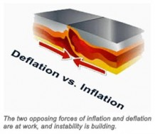 Inflation, Deflation, or Both?