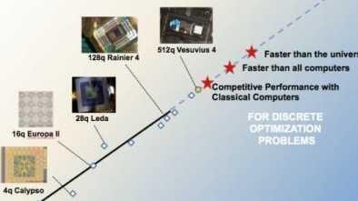 Quantum Computing Has Arrived