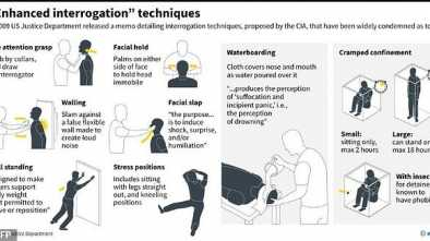 Two CIA Torture Psychologists Make Secret Deal to Avoid Trial